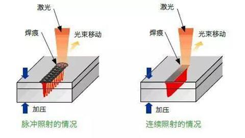 焊接头焊接原理