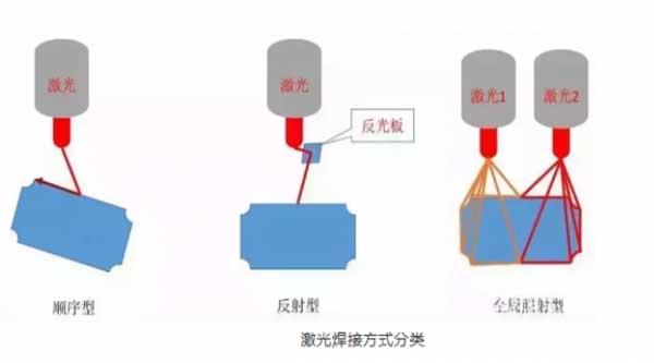 激光焊接头焊接