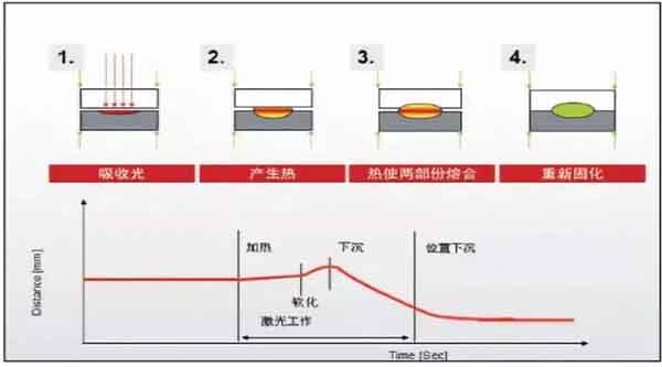 朔料激光焊接头焊接原理