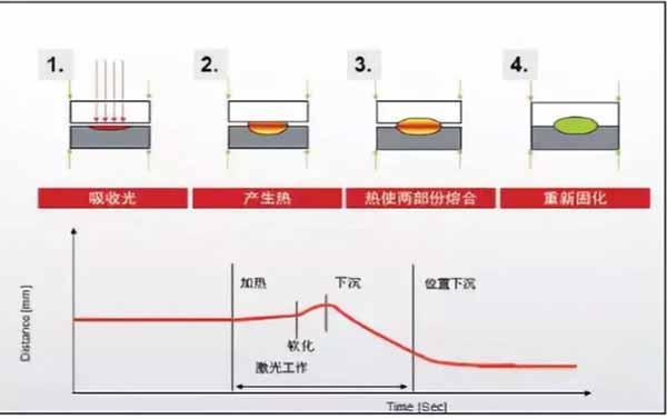 激光焊接头焊接数据