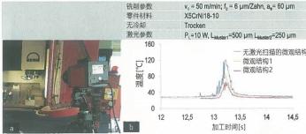 激光扫描微观结构