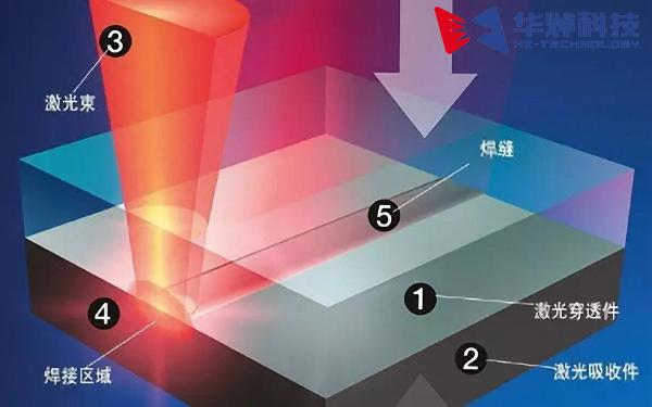 塑料激光焊接头